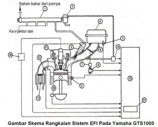 Sistem Bahan Bakar Injeksi  Efi  Sepeda Motor  Part 1